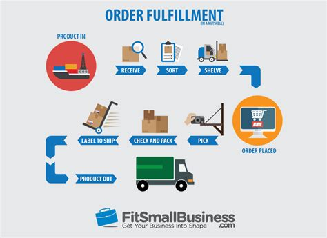 Order Fulfillment: How to Fulfill & Ship Ecommerce Orders ...