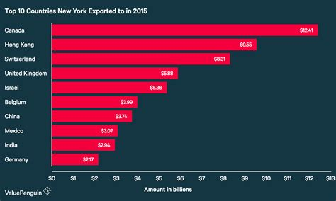 A Year Of Trade In New York Exports And Imports In 2015
