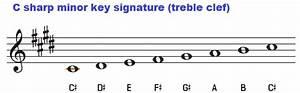 Key Of C Sharp Minor  Chords