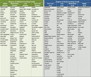 Alkaline Food Chart  I Love This