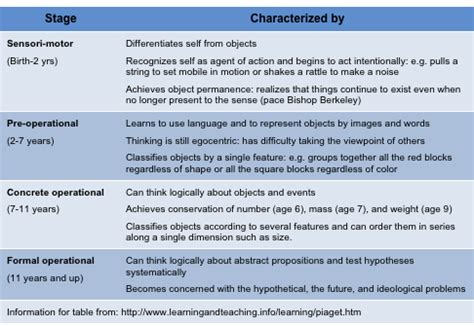 jean piagets cognitive developmental theory pedagogy
