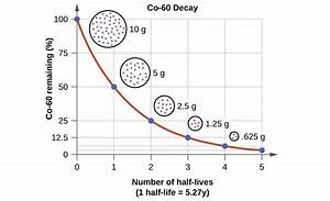 21 3 Radioactive Decay  U2013 Chemistry