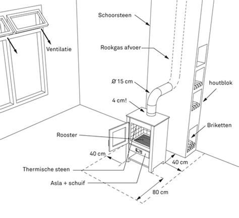 Schouw Condensatieketel Wetgeving by Houtkachel Aansluiten En Stoken Karwei