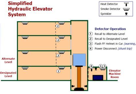 elevator recall programming  fire alarm fire alarms