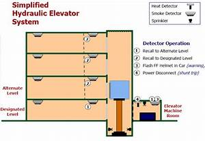 Elevator Recall Programming For Fire Alarm
