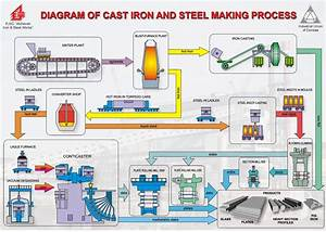 Make A Flow Chart On Manufacture Of Steel