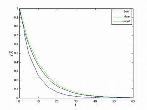 Taylorreihe Berechnen : numerische mathematik ~ Themetempest.com Abrechnung