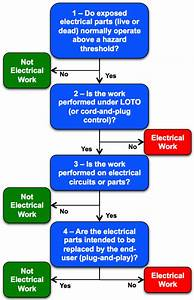 What Is Electrical Work