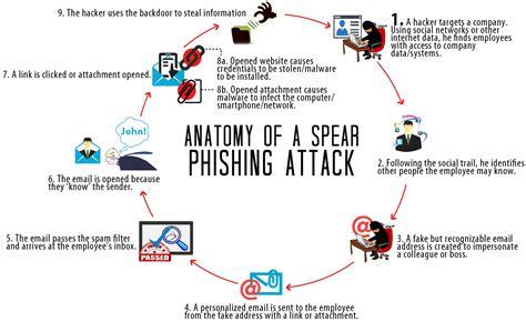 LinkedIn Spear Phishing Attacks - Mad Hat Media