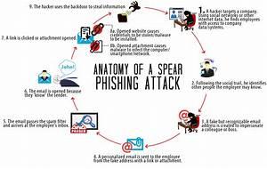 Linkedin Spear Phishing Attacks