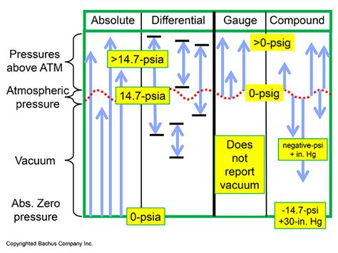 Vacuum Vs Pressure by The Absolute Best Way To Monitor Your Pumping System S
