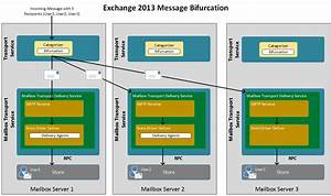 Microsoft Exchange 2013 Mail Flow Architecture  U2013 Techken In