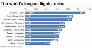 Will this be the longest passenger flight in the world ...