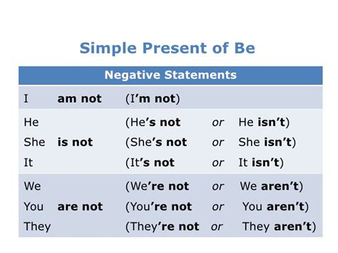 Simple Present Of Be
