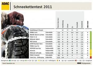 Die Besten Schneeketten 2011 Adac Testsieger Im 220 Berblick
