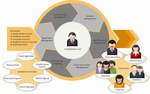 buy event management service from hr info care technology