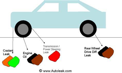 Car Fluid Color Chart
