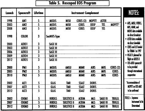 bathroom design program eos program chronology table 5 loversiq