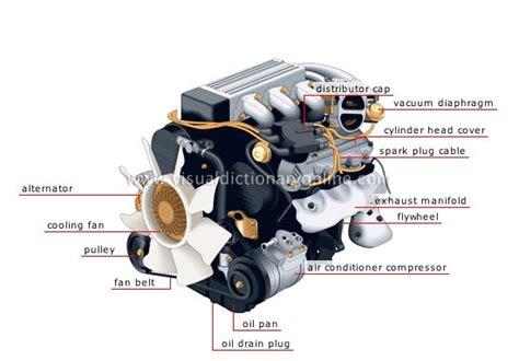Gasoline In Car Engine Diagram by Mechanical Engineering Car Parts Hybrid Mechanical