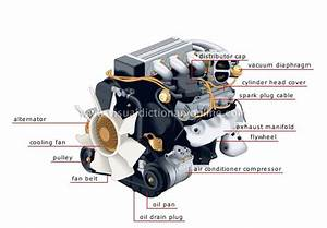 Mechanical Engineering  Car Parts Hybrid Mechanical Technology And Simple Gasoline Engine