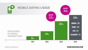online dating industry brazil