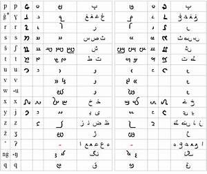 Arabic Ipa Chart Bostani Script Evolution