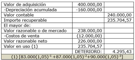 contabilizacion de descuentos por ventas