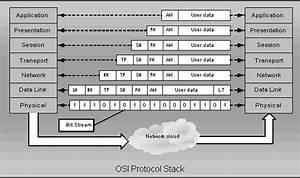 The Osi Reference Model -  U597d U597d U5b66 U4e60