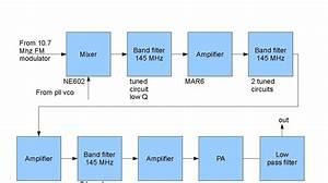 Homebrew 144 Mhz Transceiver  Transmitter Block Diagram