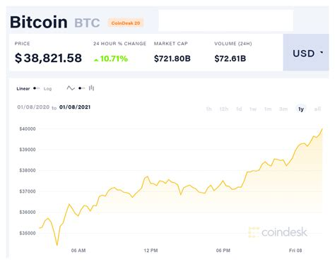 Scarcity aside, bitcoin is more portable and divisible than gold, making it a better store of wealth in why are they investing in bitcoin? Which Cryptocurrency Should I Invest In 2021? The Malaysian Guide
