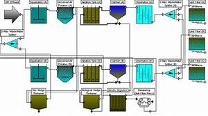 Process Flow Diagram Of The Petroleum Refinery Wastewater