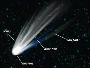 10 Facts about Comets and Asteroids | Fact File