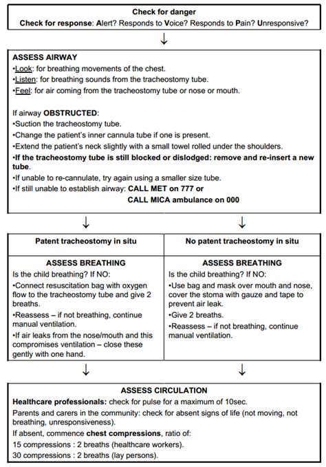 clinical guidelines nursing tracheostomy management