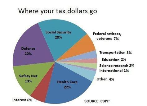 heres   federal income tax dollars  nbc news