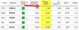 Sharpe Ratio | ... Sharpe Ratio