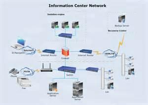network design data center network diagram