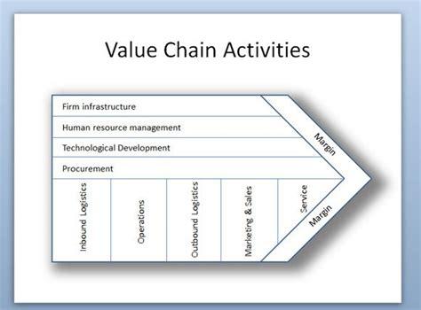 porters  chain activities diagram  powerpoint