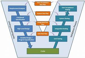 Figure A 1  Systems Engineering V