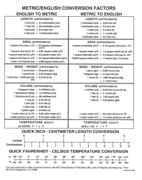 metricenglish conversion chart science metric conversion chart unit conversion chart