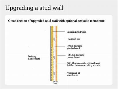 Stud Sound Insulation Acoustic Walls Proof Soundproof