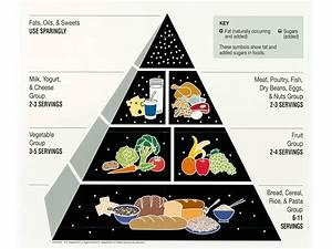 Nutrition In Dental Health