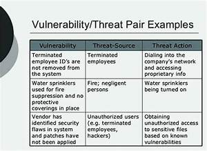 Threat vulnerability risk assessment template templatezet for Threat vulnerability risk assessment template