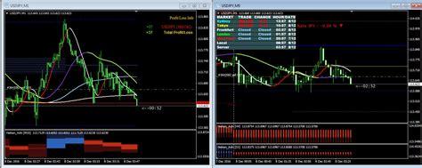 Oke Trading System  Okefx  Ib Tickmill Indonesia