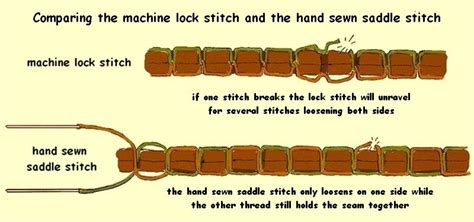 Leather Stitching Types Illustration Of Hand Stitching