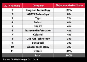 Kingston Top Branded Channel Ssd Maker In 2017 With Almost