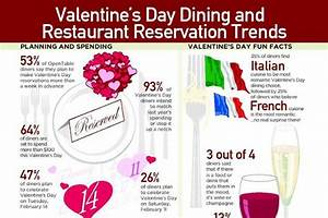 8 Awesome Valentine's Day Restaurant Reservation Trends ...