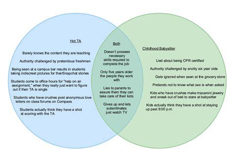 hot ta  hot babysitter  venn diagram