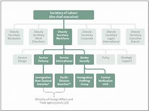 Act Government Organisational Chart Part 1 Introduction Office Of The Auditor General New