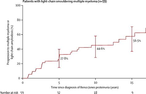 light chain myeloma prognosis multiple myeloma light chain numbers iron blog