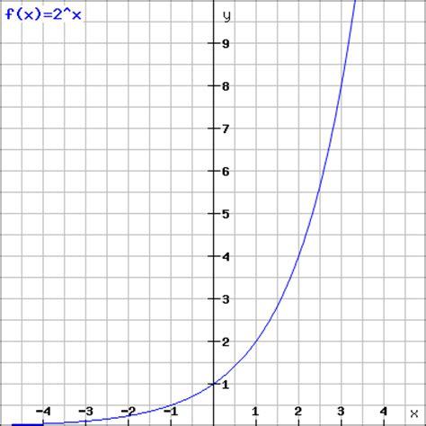exponentielles wachstum berechnen formeln und rechner